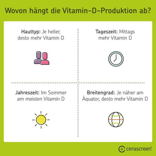 Wovon hängt die Vitamin-D-Produktion ab?