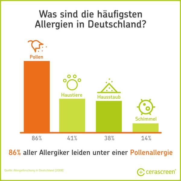 Was sind die häufigsten Allergien in Deutschland?