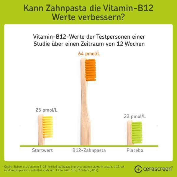 Vitamin-B12-Werte mit Zahnpasta verbessern